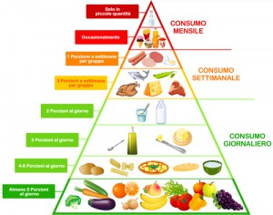 piramide_alimentare_alimentazione